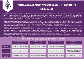 S4-S6 Progression in Learning 22 May 2020